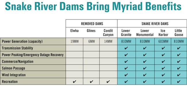 Benefits of Lower Snake River Dams