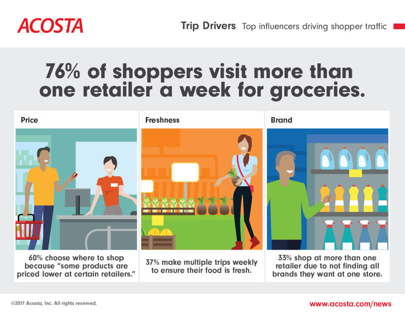 According to Acosta's latest research and insights, price, freshness and brand all drive grocery shopping traffic.