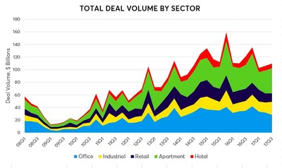 CRE Transaction Volume Improves in Q3 But Remains Low Overall