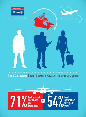 1 in 3 Canadians haven't had a vacation in more than 2 years (CNW Group/Allianz Global Assistance Canada)