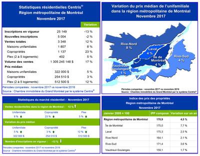 Statistiques de ventes résidentielles Centris® - novembre 2017 (Groupe CNW/Chambre immobilière du Grand Montréal)