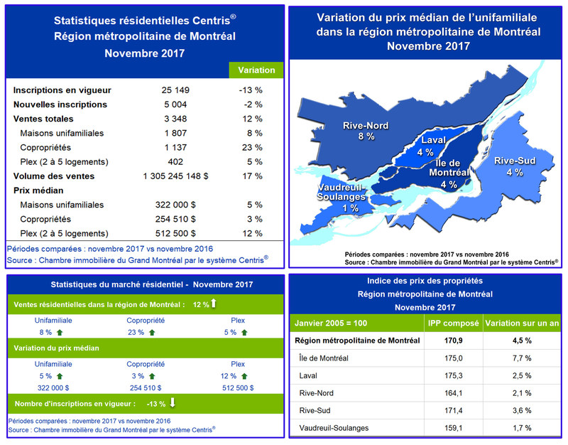Statistiques de ventes résidentielles Centris® – novembre 2017 (Groupe CNW/Chambre immobilière du Grand Montréal)