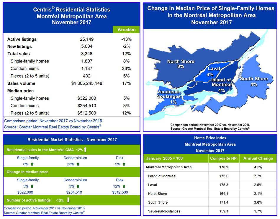 Centris® Residential Sales Statistics – November 2017 (CNW Group/Greater Montréal Real Estate Board)