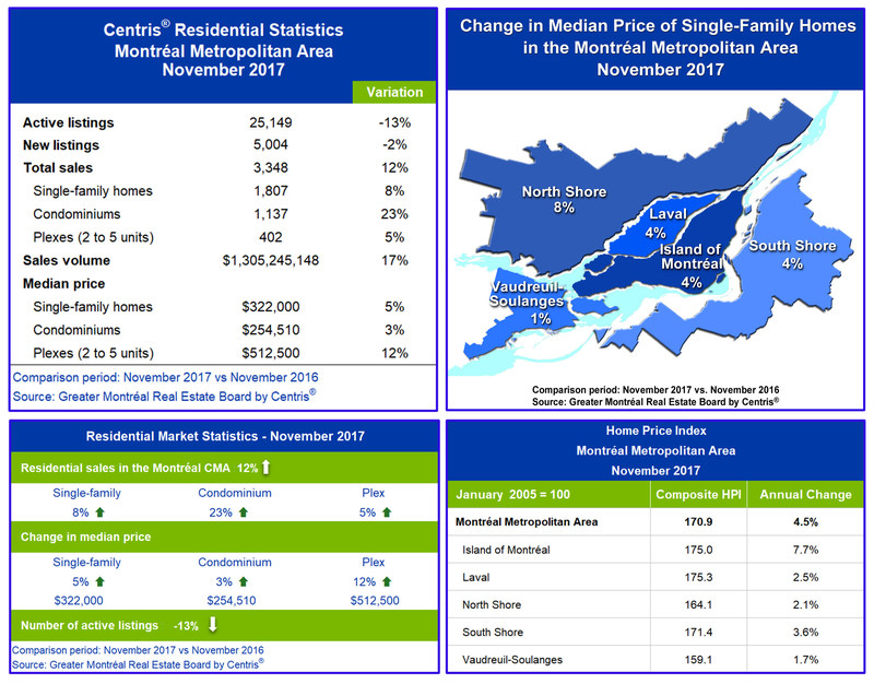 Centris® Residential Sales Statistics – November 2017 (CNW Group/Greater Montréal Real Estate Board)
