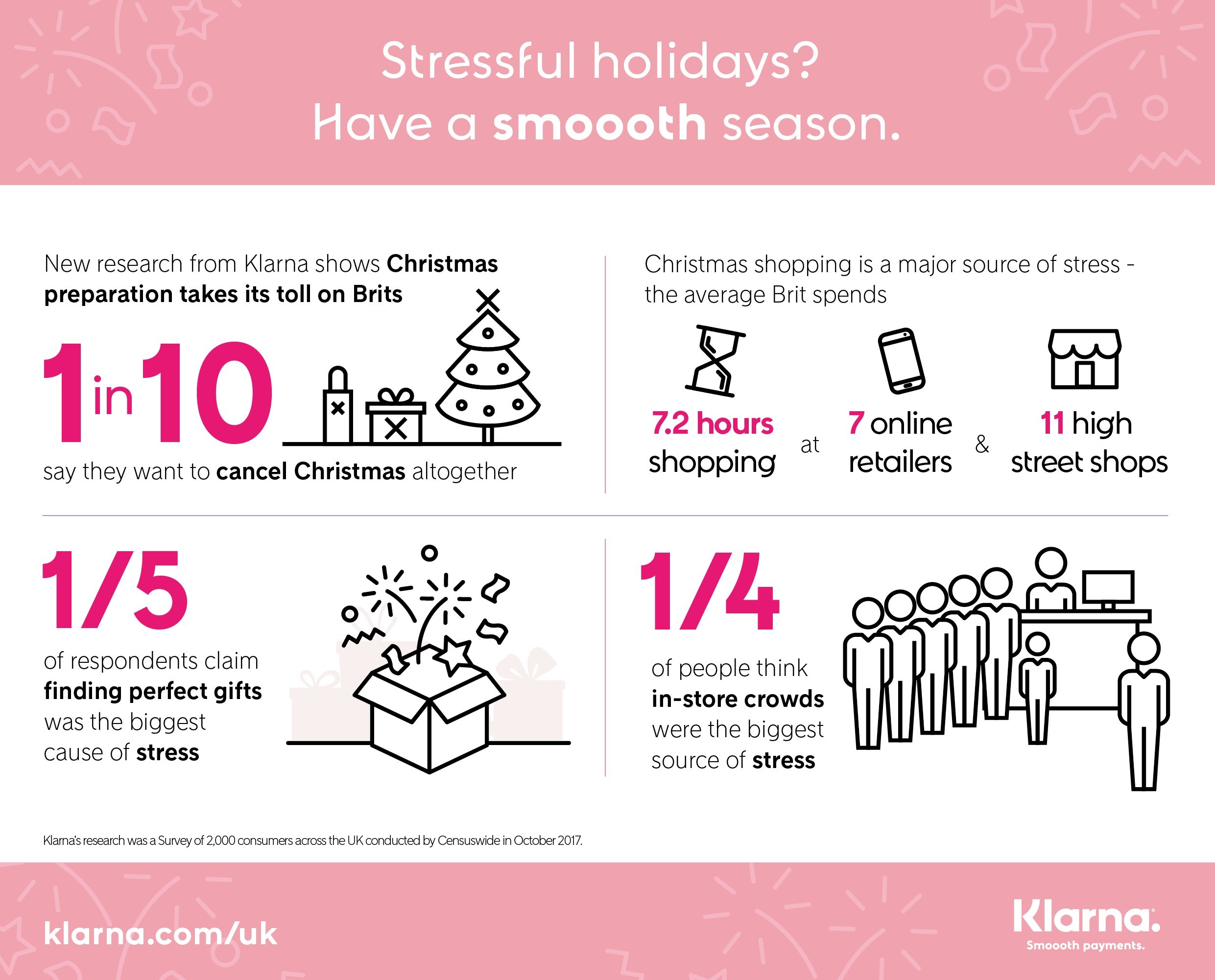 Klarna research reveals how to have a smooth Christmas season (PRNewsfoto/Klarna)