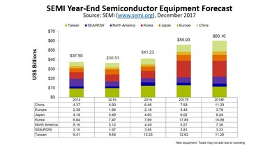 $55.9 Billion Semiconductor Equipment Forecast - New Record with Korea at Top