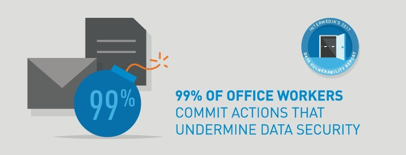 Office workers often ignore data security best practices, putting themselves and their employers at great risk. To combat these behaviors, organizations need to offer solutions that protect confidential information with minimal impact on an employee's daily workflow, such as automated backup.