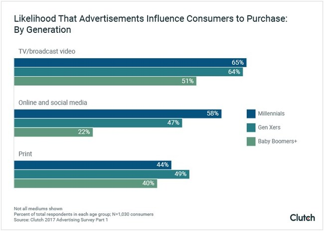 Likelihood That Advertisements Influence Consumers to Purchase: By Generation