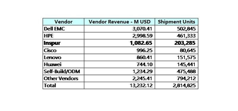 2017Q3 Worldwide Vendor Ranking of x86 Server
