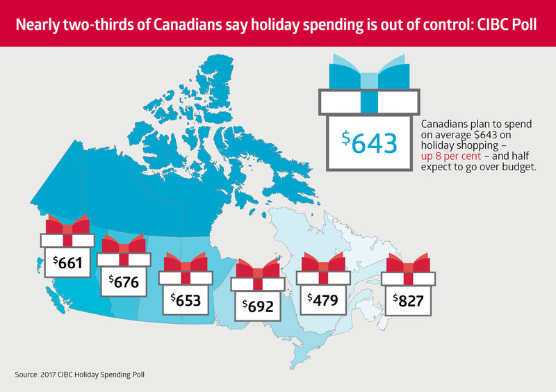 Nearly two-thirds of Canadians say holiday spending is out of control: CIBC Poll (CNW Group/CIBC)