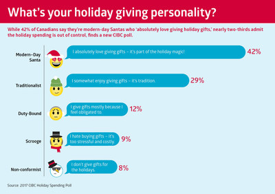While 42% of Canadians say they're modern-day Santas who 'absolutely love giving holiday gifts', nearly two-thirds admit the holiday spending is out of control, finds a new CIBC poll. (CNW Group/CIBC)