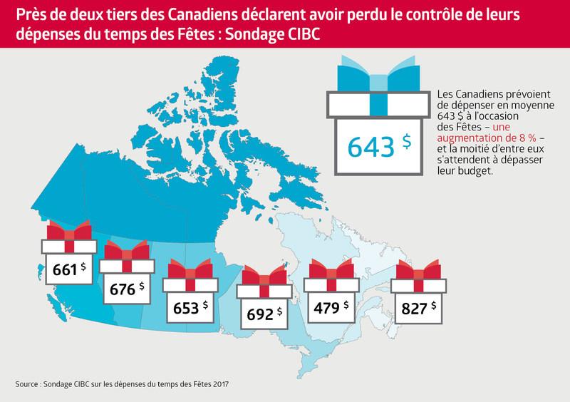 Près de deux tiers des Canadiens déclarent avoir perdu le contrôle de leurs dépenses du temps des Fêtes : Sondage CIBC (Groupe CNW/Banque CIBC)