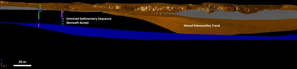 Figure 2: Bottom: Base of Tertiary palaeochannel cover in blue; compared to current relief in brown. The sedimentary package persists at least 100m laterally from past mining front (assays pending). (CNW Group/Meridian Mining S.E.)
