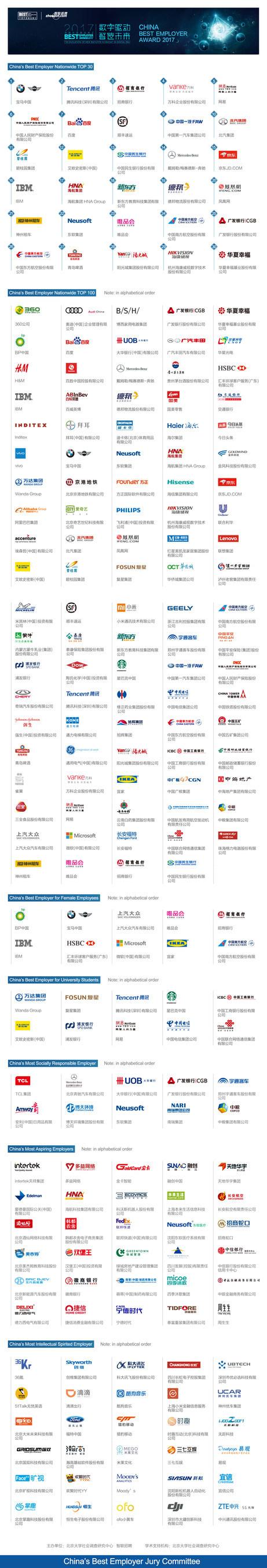 "The List of ""China Best Employer Award 2017"" Winners"