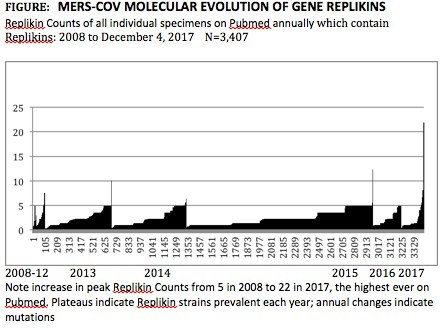 MERS-CoV Molecular Evolution of Gene Replikins