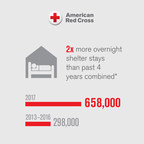 The Red Cross provided 2x more overnight shelter stays than the past 4 years combined.