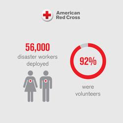 Of the 56,000 disaster workers deployed in 2017, 92% were volunteers.