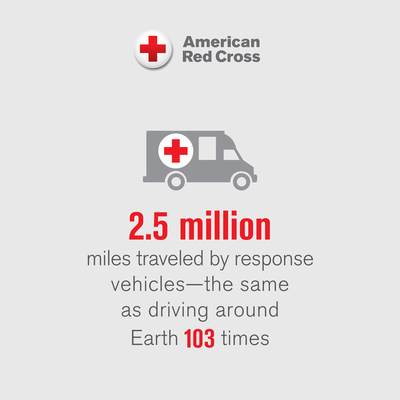 Red Cross response vehicles traveled 2.5 million miles - the same as driving around the Earth 103 times.