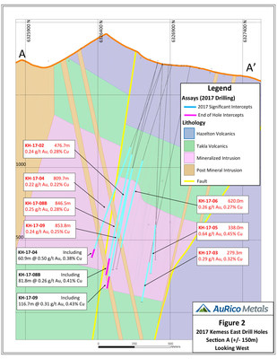 Figure 2 2017 Kemess East Drill Holes Section A (+/- 150m) Looking West (CNW Group/AuRico Metals)