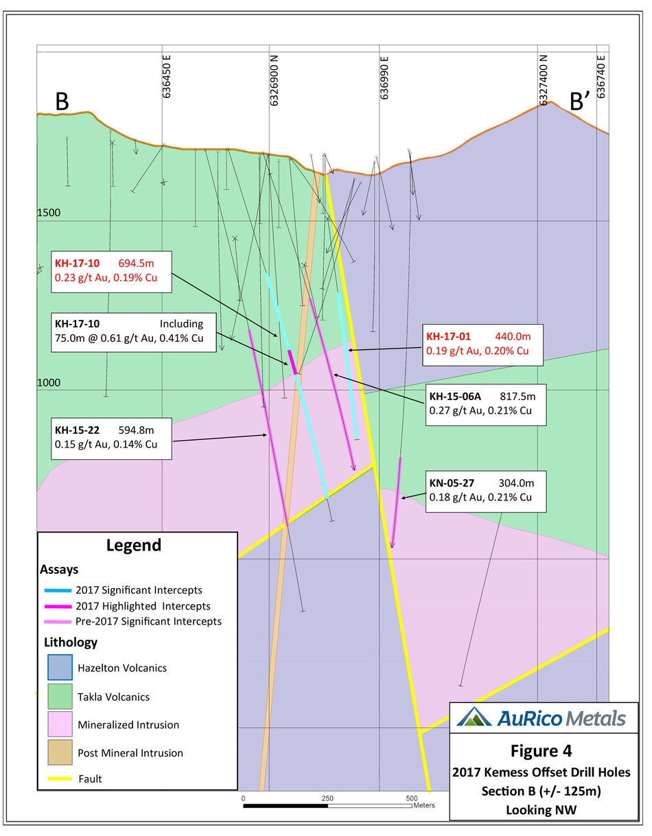 Figure 4 2017 Kemess Offset Drill Holes Section B (+/- 125m) Looking NW (CNW Group/AuRico Metals)