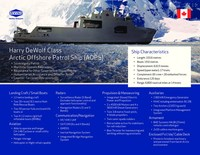 Arctic and Offshore Patrol Ship (AOPS) Fact Sheet (CNW Group/Irving Shipbuilding Inc.)
