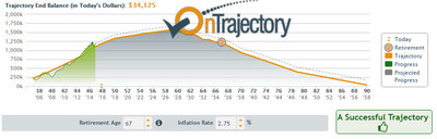 OnTrajectory is a financial GPS, one that allows a user to visually and numerically track the impact of the current decisions and financial changes to their long term. It' s an interactive tool that moves and shapes to your life and your future. OnTrajectory's visual aspects allow for easy integration into the youth program Ortus Academy provides.