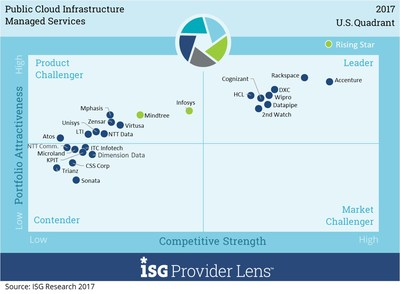This ISG Provider Lens™ quadrant diagram indicates in the upper right-hand quadrant the market leaders in providing Public Cloud Infrastructure Managed Services to enterprises in the U.S.