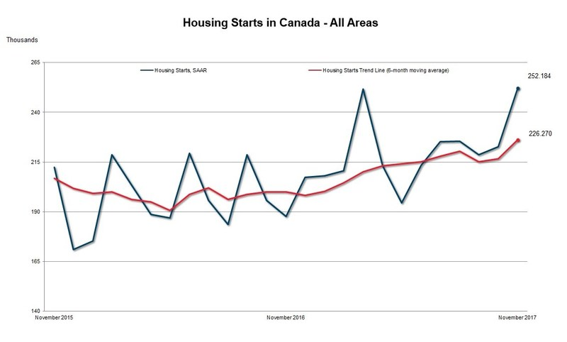Housing Starts in Canada - All Areas. November 2017 (CNW Group/Canada Mortgage and Housing Corporation)