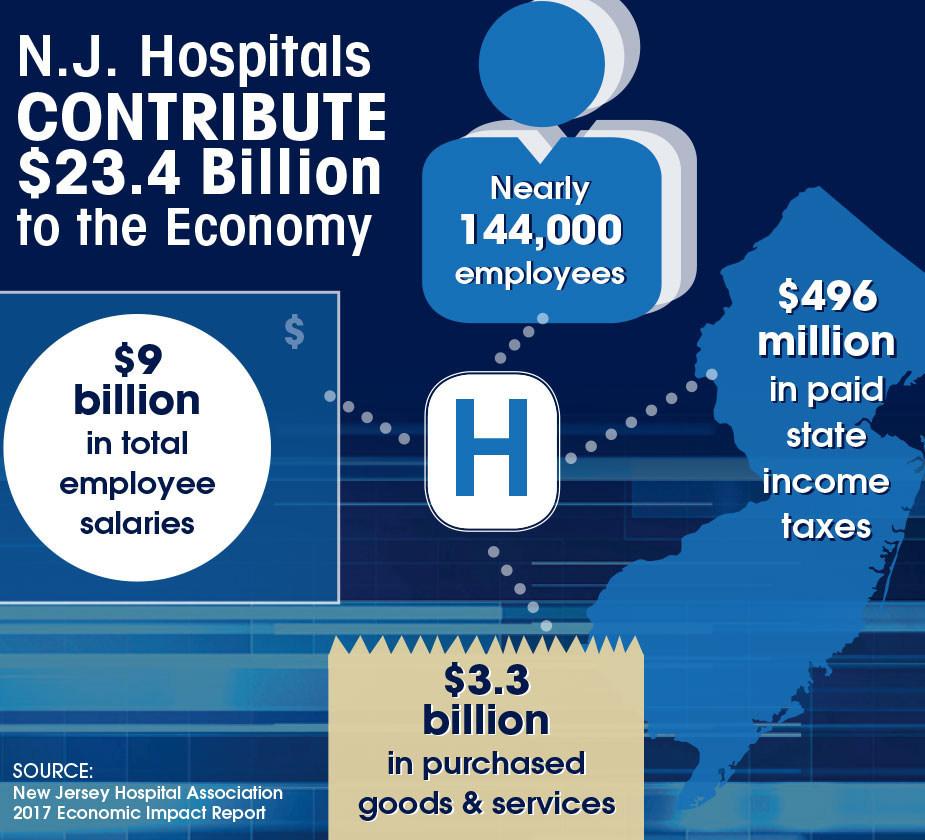 Hospitals Contribute $23.4 Billion to N.J. Economy