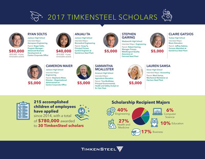 The TimkenSteel Charitable Fund named seven new TimkenSteel scholars today who will receive $145,000 in scholarship funds.  The high school seniors, all children of TimkenSteel Corporation employees, will use the funds to pursue bachelor's degrees at accredited universities.The steelmaker's tradition of awarding scholarships to employees' children dates to 1958 and, since 2014 when the fund was established, TimkenSteel has awarded $780,000 in scholarships.