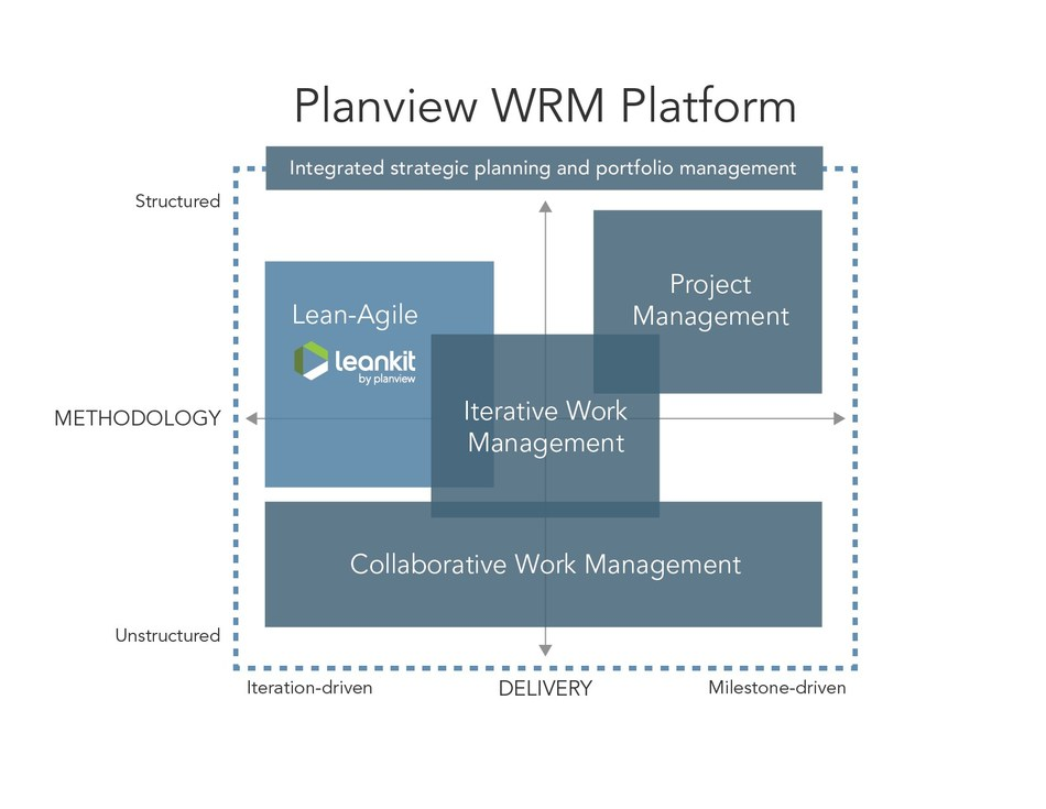 "The addition of LeanKit's ""Enterprise Kanban for Engineers"" solution advances Planview's work and resource management (WRM) vision of supporting all the ways organizations work, ensuring they can plan and scale more effectively to deliver customer value faster."
