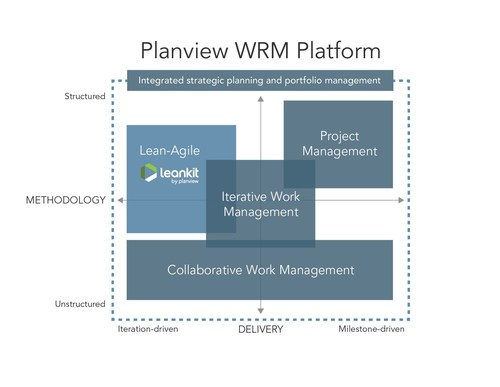 """The addition of LeanKit's """"Enterprise Kanban for Engineers"""" solution advances Planview's work and resource management (WRM) vision of supporting all the ways organizations work, ensuring they can plan and scale more effectively to deliver customer value faster."""