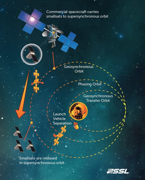 SSL will provide a ride to space for a proposed SmallSat constellation that will study the Sun. (CNW Group/Maxar Technologies Ltd.)