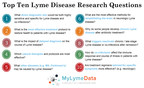 Number one research priority for Lyme disease? Better testing.