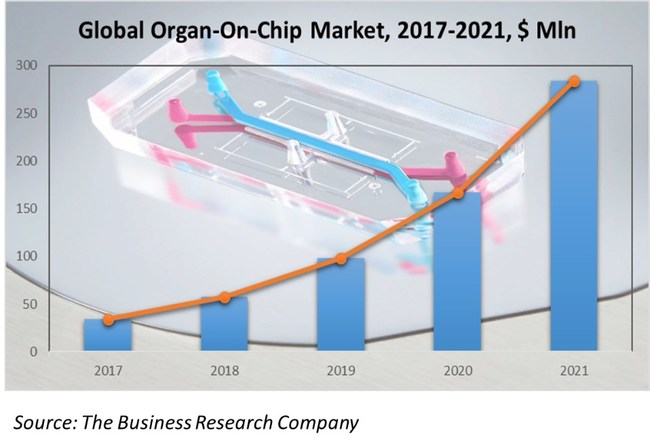Forecast Of The Organ-On-Chip Market To 2021