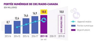 Portée non dupliquée des plateformes numériques détenues et exploitées de CBC et Radio-Canada. comScore Media Metrix, visiteurs uniques, utilisation sur ordinateur (2 ans et plus) et sur appareil mobile (18 ans et plus). Année fiscale (avril à mars). Note :  2013-2014 ordinateur seulement. (Groupe CNW/CBC/Radio-Canada)