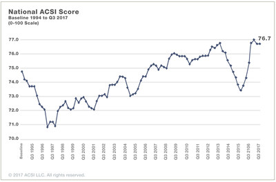 National ACSI Scores