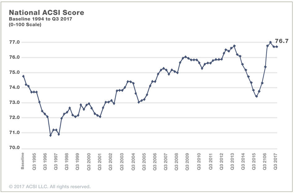 American Customer Satisfaction Index (ACSI) National Score Over Time