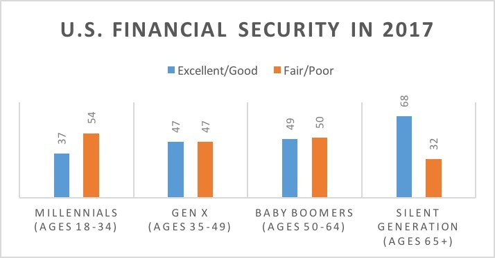 Source: COUNTRY Financial Security Index survey in Nov. 2017