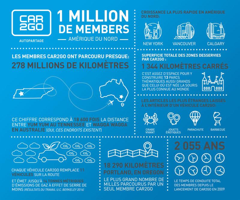 car2go dépasse un million de membres en Amérique du Nord (CNW Group/car2go)