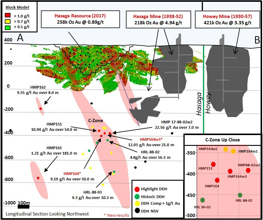 Figure 2: Schematic Longitudinal Section of Deep Hasaga Targets (CNW Group/Premier Gold Mines Limited)