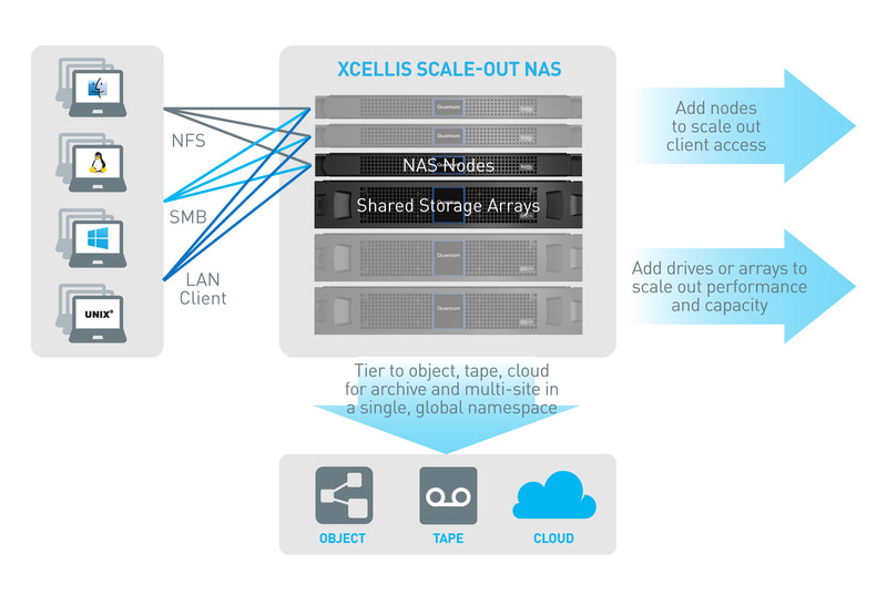 Xcellis Scale-out NAS