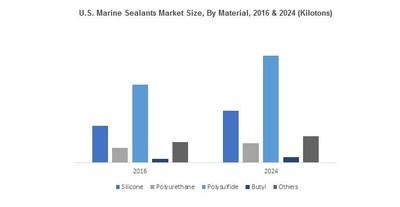 U.S. Marine Sealants Market Size, By Material, 2016 & 2024 (Kilotons)