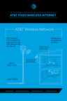 Fixed Wireless Internet Technology