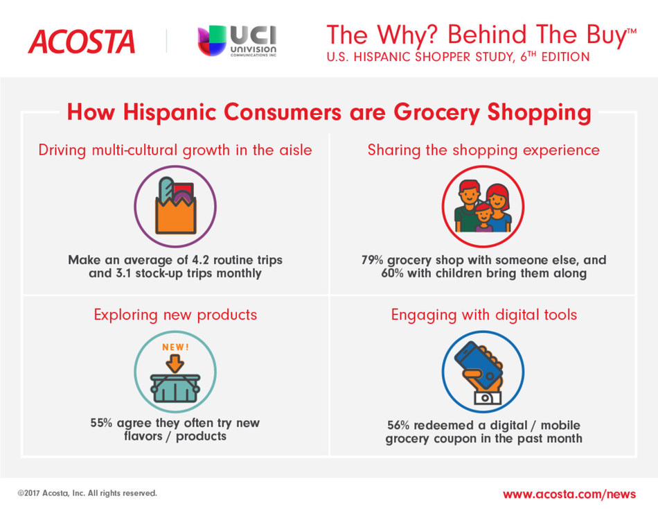Insights from The Why? Behind The Buy U.S. Hispanic Shopper Study, 6th Edition.