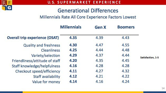 Millennials Score Supermarkets Lowest on Overall Satisfaction and Core Experience Factors
