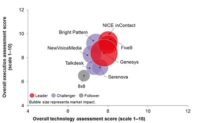 Genesys Bubbles Up as Clear Market Leader in Ovum Decision Matrix: Selecting a Multichannel Cloud Contact Center. Image courtesy of Ovum.