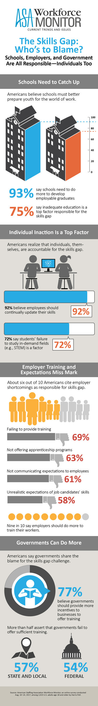 Who's to blame for the skills gap in the U.S.? Schools, employers, and government are all responsible--individuals too--according to the results of the most recent American Staffing Association Workforce Monitor.