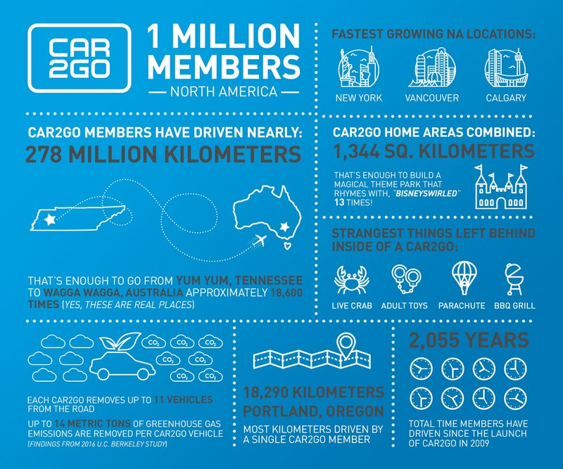 car2go tops 1 million members in North America (CNW Group/car2go)