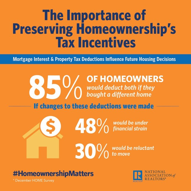 Importance of Preserving Homeownership's Tax Incentives